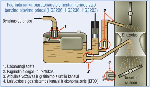 Pagrindiniai karbiuratoriaus elementai, kuriuos valo benzino plovimo priedai(HG3206, HG3236, HG3203)
