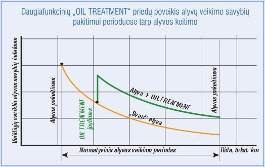 """Daugiafunkcinių """"OIL TREATMENT"""" priedų poveikis alyvų veikimo savybių pakitimui perioduose tarp alyvos keitimo"""